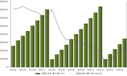 2016年上半年金属制品业主<em>营业</em>务<em>收入</em>17449亿元  累计同比4.77%