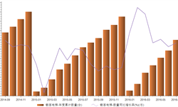 2016年7月我国载客<em>电梯</em>进口年度累计1201台
