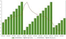 2016年1-7月我国民用钢质<em>船舶</em>产量累计2427.9万载重吨 同比下滑11.9%