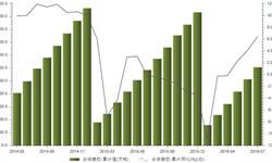 2016年1-7月<em>合成橡胶</em>产量累计304万吨 同比上涨6.4%
