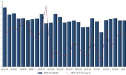 7月我国出口<em>铜</em><em>材</em>4万吨 同比增长2.4%