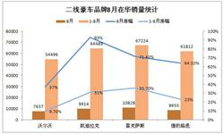 8月二线豪华车<em>销售量</em>大增 凯迪拉克增幅达93%