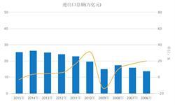去年<em>跨</em><em>境</em><em>电</em><em>商</em>进出口25.52万亿元 同比下滑3.14%