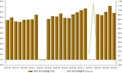 7月<em>铜</em><em>材</em>表观消费量176.44万吨   同比增长11.52%