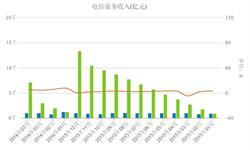 1-7月<em>电信业务</em>累计收入7135.9亿 上涨5.2%