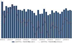 2016年9月4日<em>网络</em><em>视频</em>覆盖人数达1.33亿 覆盖比例28.84%