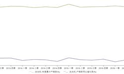 2016年二季洗衣机<em>产销率</em>99.8%  同比增长0.6%