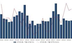 2016年6月我国<em>空气</em><em>净化器</em>当月产量72.4万台 同比增长23.1%