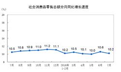 7月<em>社会消费品</em>零售<em>总额</em>26827亿元 同比增长10.2%