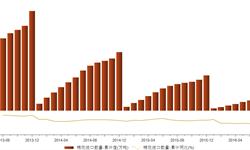 <em>棉花</em>进口大幅跳水 1-7月同比减少49.04%