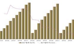 2016上半年<em>氨</em><em>纶</em>产量25.66万吨 同比增长0.59%