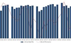 2016年7月<em>乙烯</em>产量146万吨 同比增长0.3%