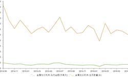 8月我国金属加工机床<em>进口量</em>及金额双双大幅下降