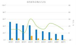 2007年至2015年我国国庆<em>黄金</em>周接待游客总数统计