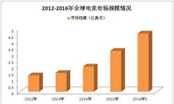 <em>电</em><em>竞</em>行业发展不容小觑   预计2016年市场规模将达到4.63亿美元