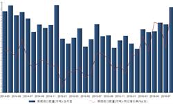 原煤进口大幅飙升 8月<em>进口量</em>同比增长52.03%