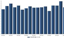 2016年Q2我国<em>黄金</em>需求量总计1050.2吨