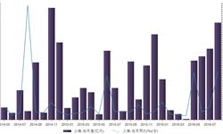房企竞相争夺<em>土地</em>  2016年8月上海<em>土地</em>出让金292.6亿元