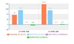 今年二季度服装<em>销售量</em>累计141.7亿件 产销率98.8%