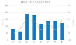 2016年8月国内手机<em>上市</em>新<em>机型</em>121款 同比增长45.8%