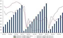 医药品进口持续增长 前8月<em>进口量</em>达8万吨