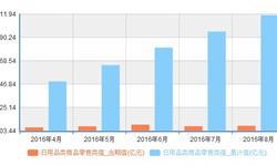 日用品类<em>商品</em><em>零售额</em>增长明显 8月份累计435.9亿元