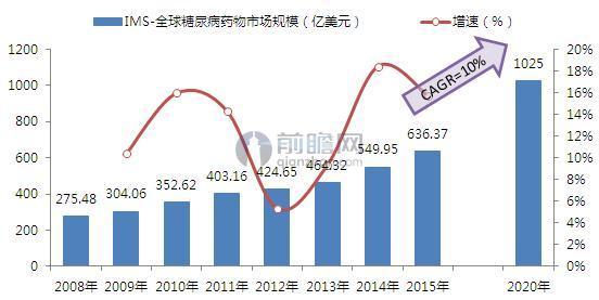 IMS:2008-2020年全球糖尿病药物市场规模及增长