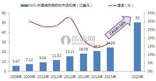 IMS:2008-2015年中国糖尿病药物市场规模及增长
