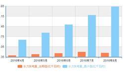 8月份<em>水电</em>增长幅度回落 当月发电量1106亿千瓦时