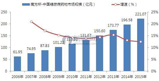 南方所:2008-2015年中国糖尿病药物市场规模及增长