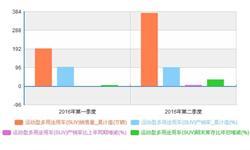 2016年1-7月我国多用途用车SUV<em>销售量</em>统计