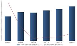 2016年上半年我国<em>手机</em>网络<em>游戏</em>网民30200万人 使用率46.1%