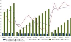 橡胶<em>轮胎</em>外胎产量保持上升 8月产量同比增长10.2%