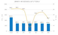 2016年1-8月中国液化<em>石油</em>气产量为2233.8万吨 同比增长18.4%