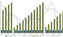 2016年8月我国<em>乙烯</em>产量139万吨 同比下降8.1%