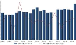 <em>民航</em>客运量保持增长 2016年8月<em>民航</em>客运量同比增长11.5%