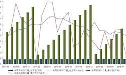 2016年8月我国<em>石油</em>加工量4428万吨 同比下降0.14%