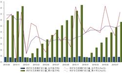 2016年8月铁砂矿及其精矿<em>进口量</em>增长18.35%   对外依存度不断上升