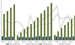 2016年1-8月我国<em>彩电</em>产量累计同比增长11.3%