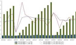 <em>民航</em>客运保持良好增长态势 8月客运量同比增长11.5%