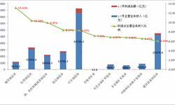 2016年1-7月全国工业主要领域利润率统计 <em>烟草</em>制品业最高