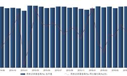 2016年7月我国<em>民航</em>正班客座率83.5% 同比增长0.24%