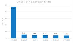 2016上半年6家<em>车</em><em>企</em>广宣费超4亿元  上汽集团最高