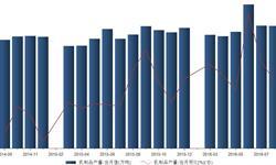 <em>乳制品</em>产量平稳增长 2016年8月同比增长7.1%