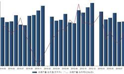 2016年8月我国<em>白酒</em><em>产量</em>97.4万千升 同比增长3.5%