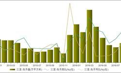 2016年8月份三亚房地产<em>销售</em><em>面积</em>13.09万平方米