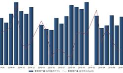 2016年8月<em>葡萄酒</em>产量9.9万千升 同比下降1%