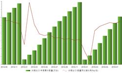 2016年1-8月我国<em>冰箱</em>出口累计3045万台 同比增长10.4%