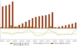 棉花<em>进口量</em>大幅下跌 2016年1-8月累计同比下降45.95%
