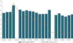 2016年8月我国<em>新闻纸</em>产量25.7万吨 同比减少11.4%